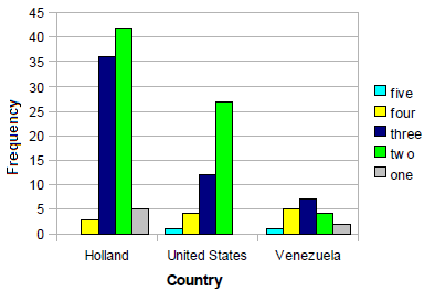 Figure 7.13. Willemstad = World Heritage Source: Researcher's own elaboration, 2013.