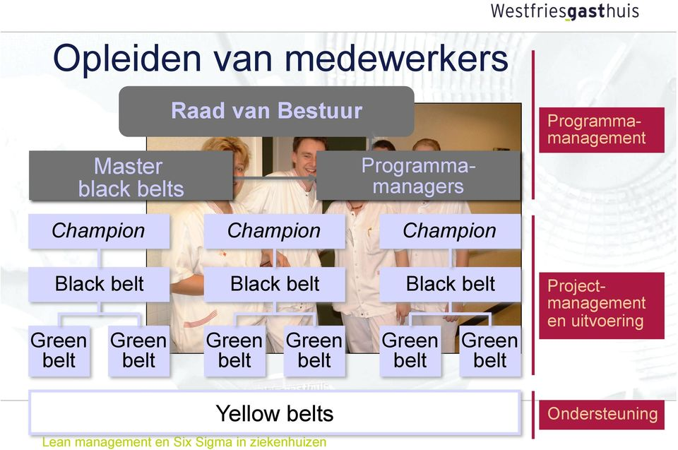 belt Green belt Green belt Black belt Green belt Green belt Black belt