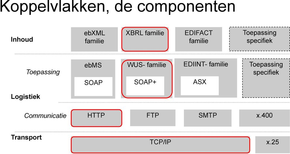 SOAP WUS- familie SOAP+ EDIINT- familie ASX Toepassing