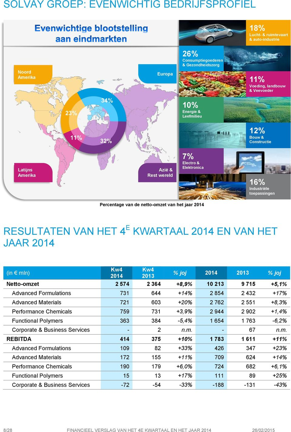 4 E KWARTAAL 2014 EN VAN HET JAAR 2014 (in mln) 2014 2013 % joj 2014 2013 % joj Netto-omzet 2 574 2 364 +8,9% 10 213 9 715 +5,1% Advanced Formulations 731 644 +14% 2 854 2 432 +17% Advanced Materials