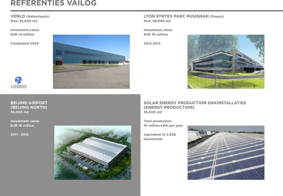 AIRPORT (BEIJING NORTH) 36,000 m2 Investment value: EUR 18 million 2011-2012 SOLAR ENERGY PRODUCTION
