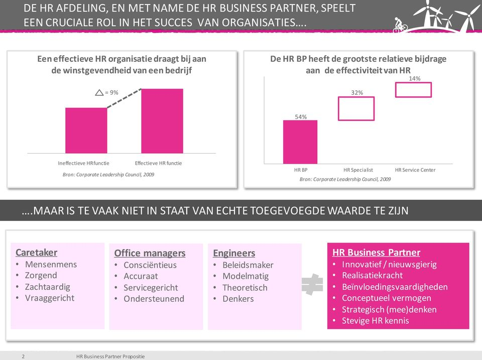 Bron: Corporate Leadership Council, 2009 Effectieve HR functie HR BP HR Specialist Bron: Corporate Leadership Council, 2009 HR Service Center.