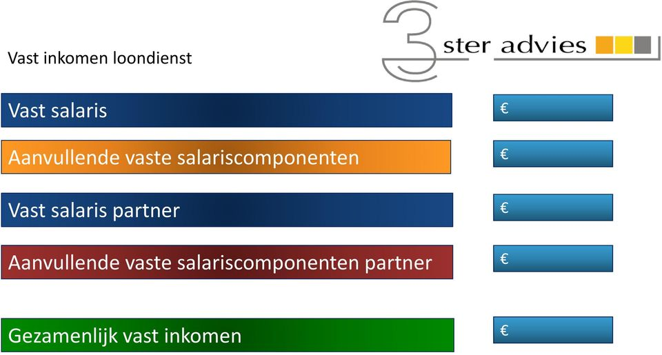 Vast salaris partner  partner