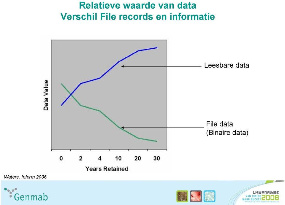 informatie Leesbare data File