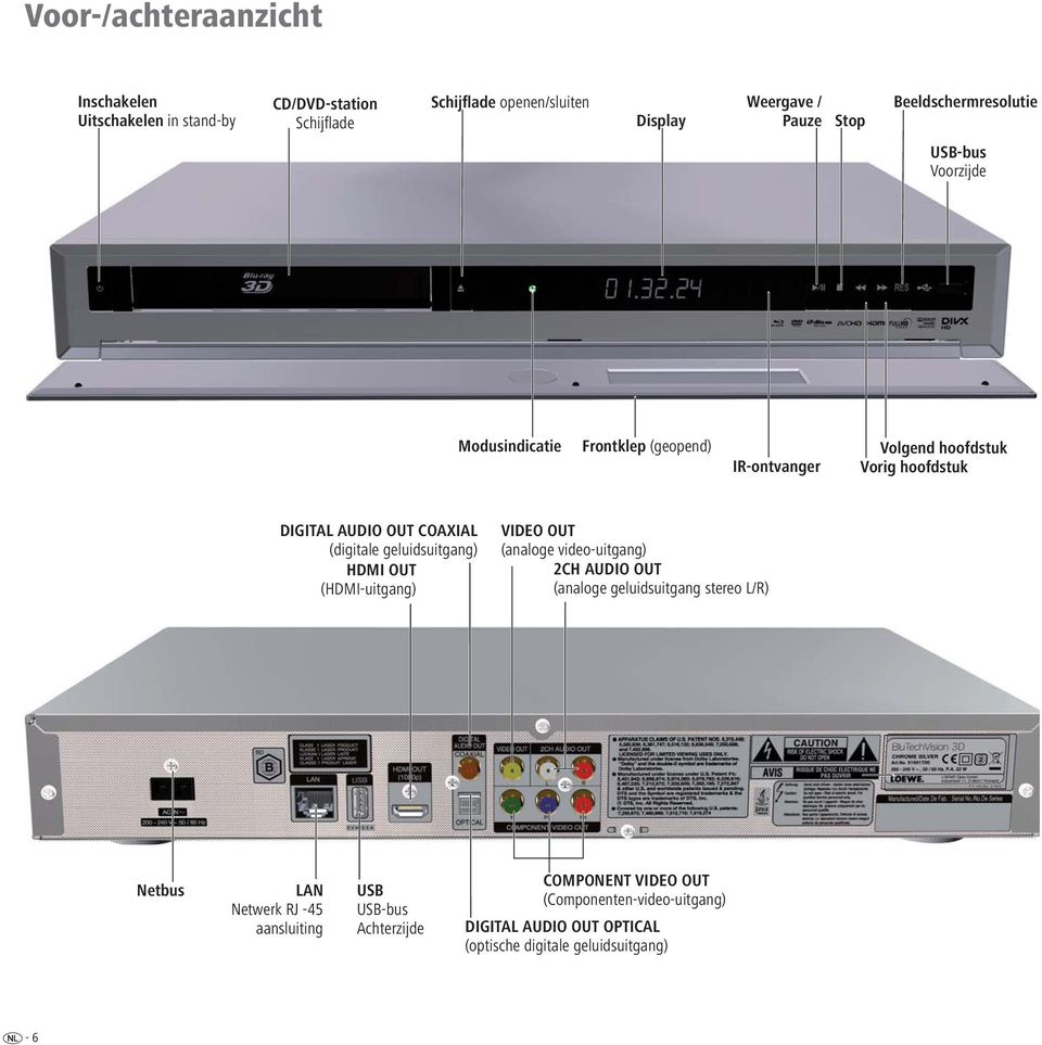 (digitale geluidsuitgang) HDMI OUT (HDMI-uitgang) VIDEO OUT (analoge video-uitgang) 2CH AUDIO OUT (analoge geluidsuitgang stereo L/R) Netbus LAN
