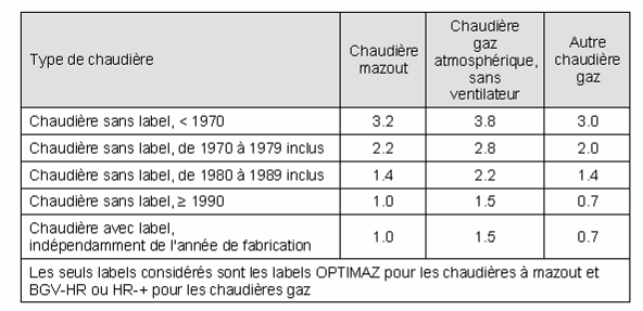 Chapter 2 State of the art and data inventory Table 2: Classification of boiler standstill percentages from the EPC calculation procedures of existing residential buildings in Wallonia (Source: VITO)