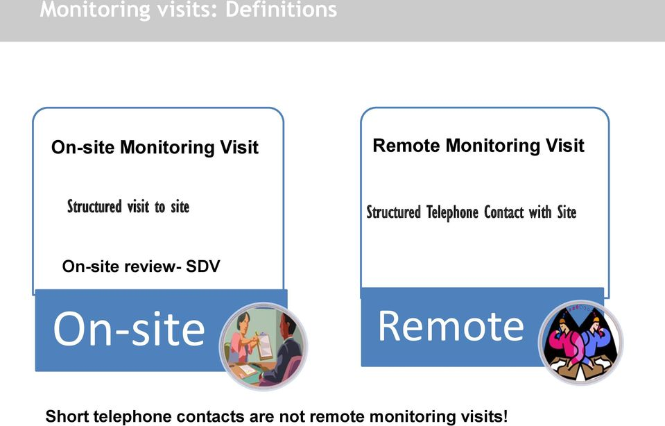 Telephone Contact with Site On-site review- SDV On-site