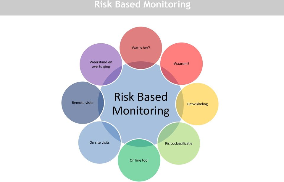 Remote visits Risk Based Monitoring