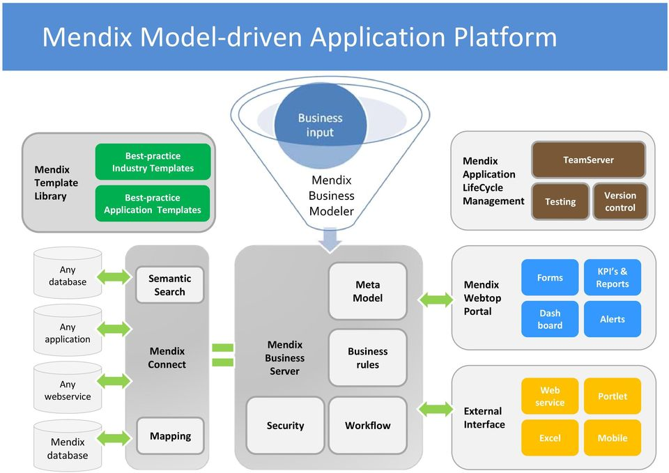 application Any webservice Mendix database Semantic Search Mendix Connect Mapping Mendix Business Server Security Meta Model