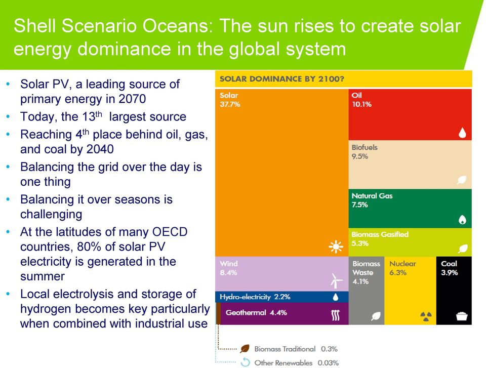 day is one thing Balancing it over seasons is challenging At the latitudes of many OECD countries, 80% of solar PV electricity