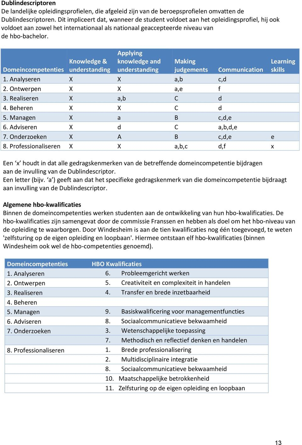 Domeincompetenties Knowledge & understanding Applying knowledge and understanding Making judgements Communication 1. Analyseren X X a,b c,d 2. Ontwerpen X X a,e f 3. Realiseren X a,b C d 4.