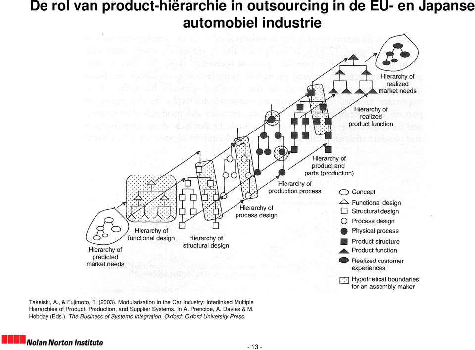 Modularization in the Car Industry: Interlinked Multiple Hierarchies of Product,