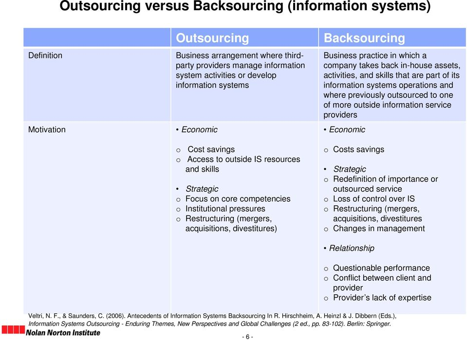 divestitures) Backsourcing Business practice in which a company takes back in-house assets, activities, and skills that are part of its information systems operations and where previously outsourced