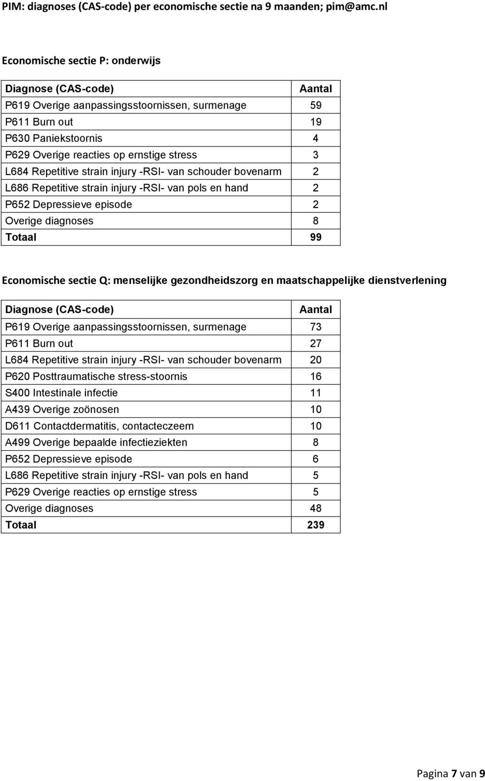 maatschappelijke dienstverlening P619 Overige aanpassingsstoornissen, surmenage 73 P611 Burn out 27 L684 Repetitive strain injury -RSI- van schouder bovenarm 20 P620 Posttraumatische stress-stoornis