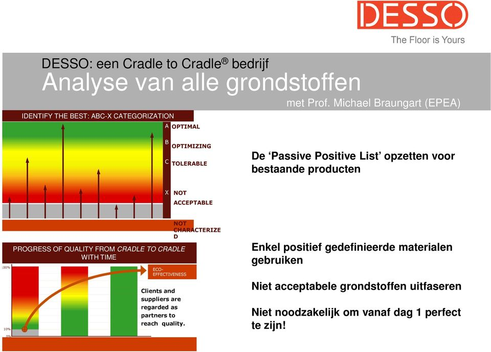 bestaande producten NOT ACCEPTABLE PROGRESS OF QUALITY FROM CRADLE TO CRADLE WITH TIME ECO- EFFECTIVENESS Clients and suppliers are