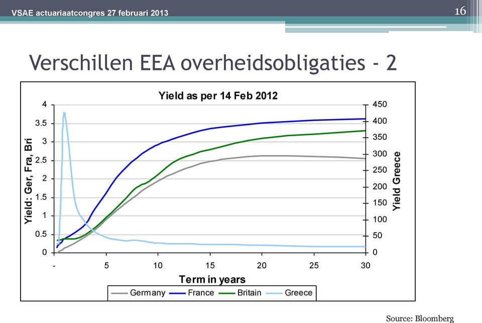 5 Yield as per 14 Feb 2012 450 400 350 300 250 200 150 100