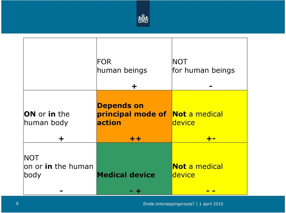 device ++ +- NOT on or in the human body Medical
