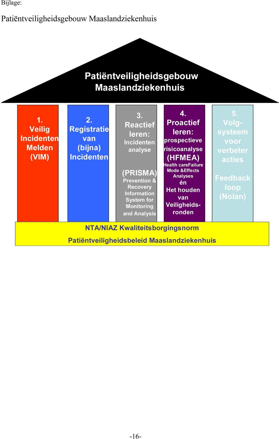 Reactief leren: Incidenten analyse (PRISMA) Prevention & Recovery Information System for Monitoring and Analysis 4.