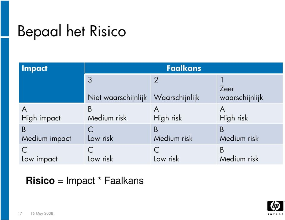 risk B Medium impact C Low risk B Medium risk B Medium risk C Low impact