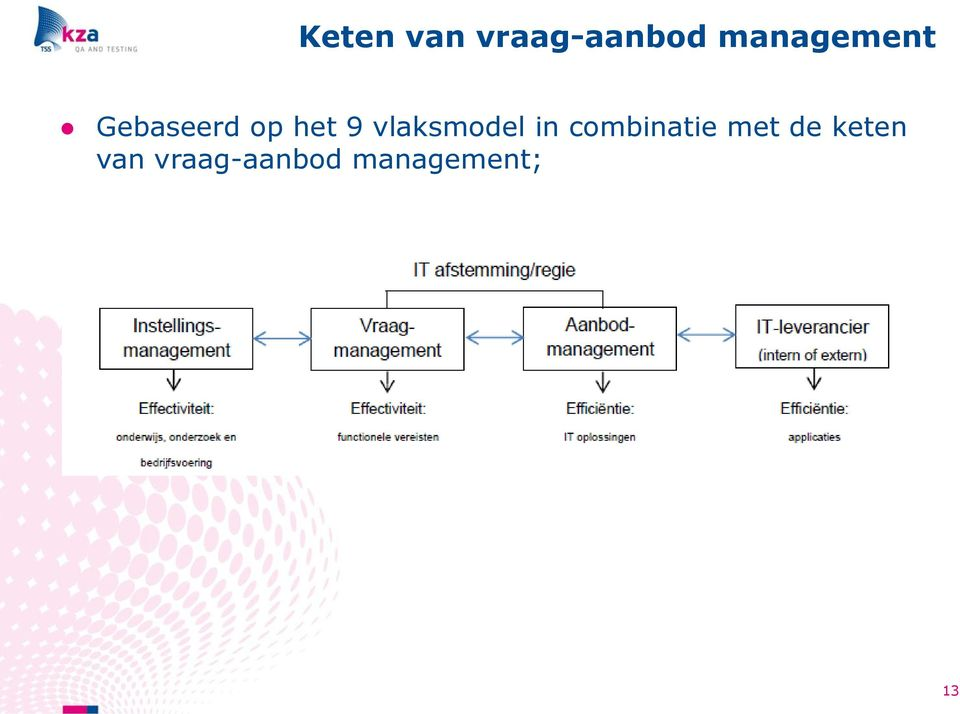 vlaksmodel in combinatie met