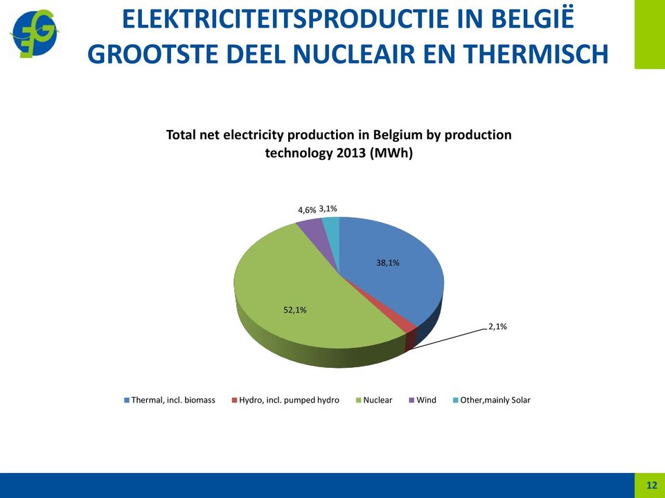 production technology 2013 (MWh) 4,6% 3,1% 38,1% 52,1% 2,1%