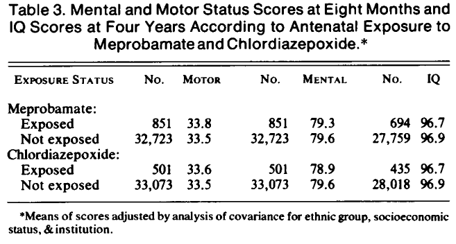 (chlordiazepin -1958-1966 mortality Follow up: - -metal development appropriately: e) -Race white, Yes black or puerto -Selective loss to follow up: rican No, this was a follow up study