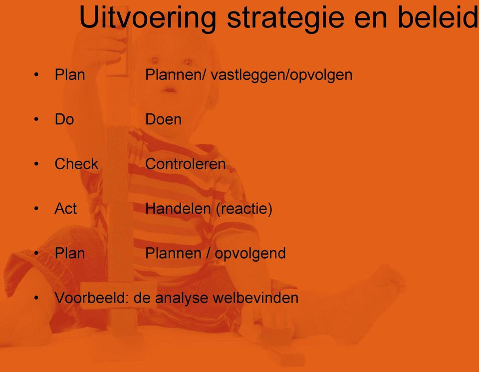 Controleren Act Handelen (reactie) Plan
