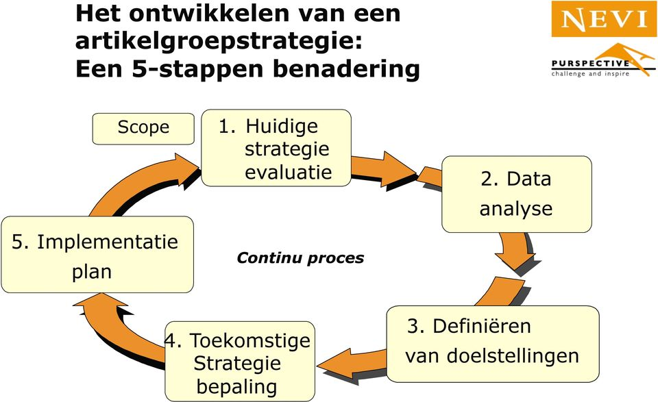 Huidige strategie evaluatie Continu proces 2.