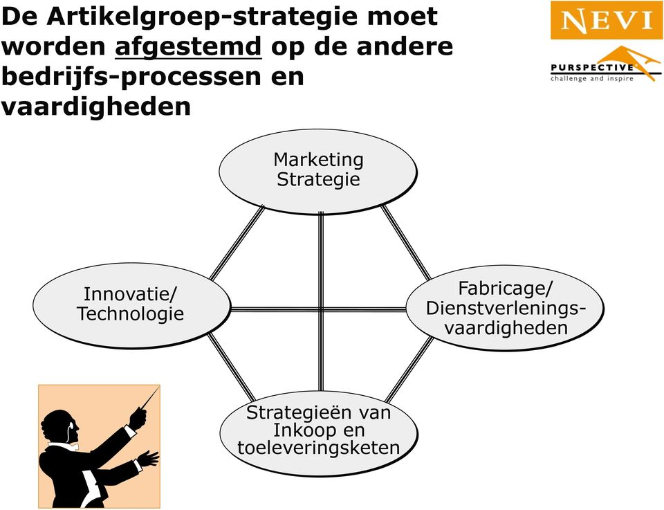 Strategie Innovatie/ Technologie Fabricage/