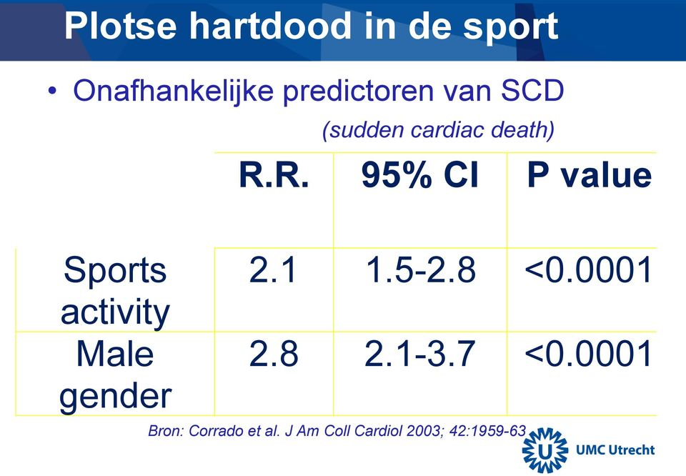 R. 95% CI P value Sports activity Male gender 2.1 1.5-2.