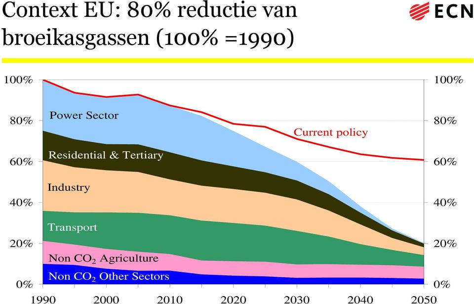 Tertiary 60% Industry 40% 40% Transport 20% 20% Non CO 2
