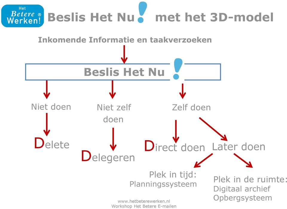 doen Delete Delegeren Direct doen Later doen Plek in tijd: