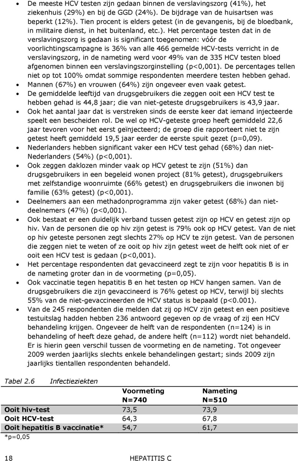 Het percentage testen dat in de verslavingszorg is gedaan is significant toegenomen: vóór de voorlichtingscampagne is 36% van alle 466 gemelde HCV-tests verricht in de verslavingszorg, in de nameting
