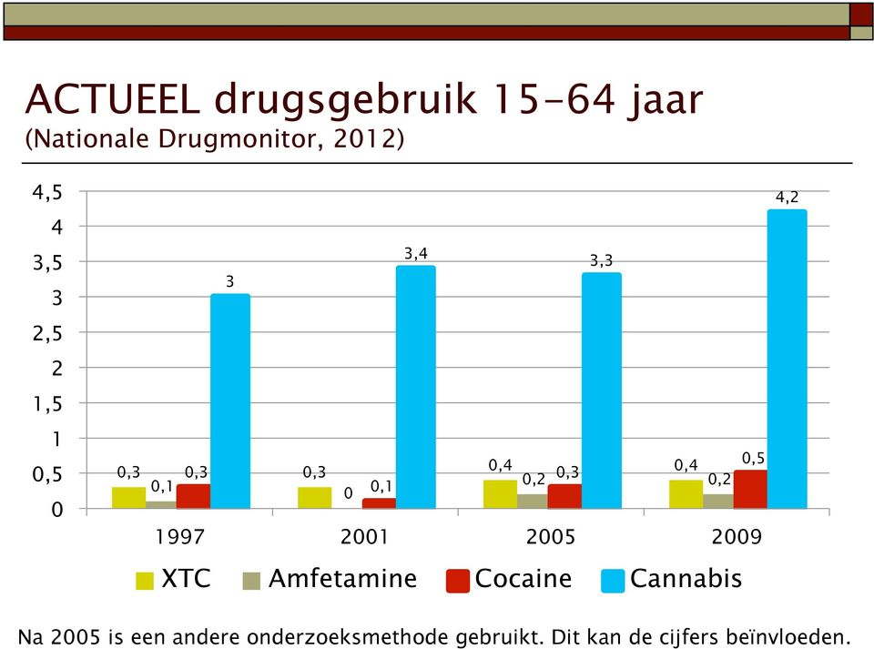 0,1 1997 2001 2005 2009 XTC Amfetamine Cocaine Cannabis 4,2 Na 2005 is