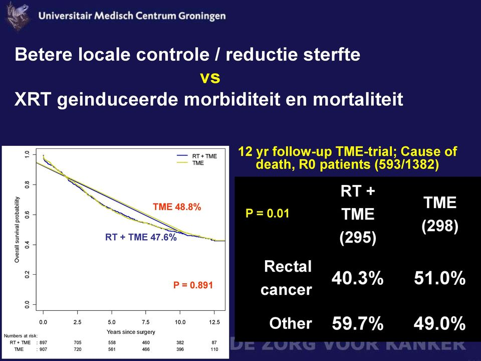 follow-up TME-trial; Cause of death, R0 patients (593/1382) RT + TME 47.6% TME 48.8% P = 0.
