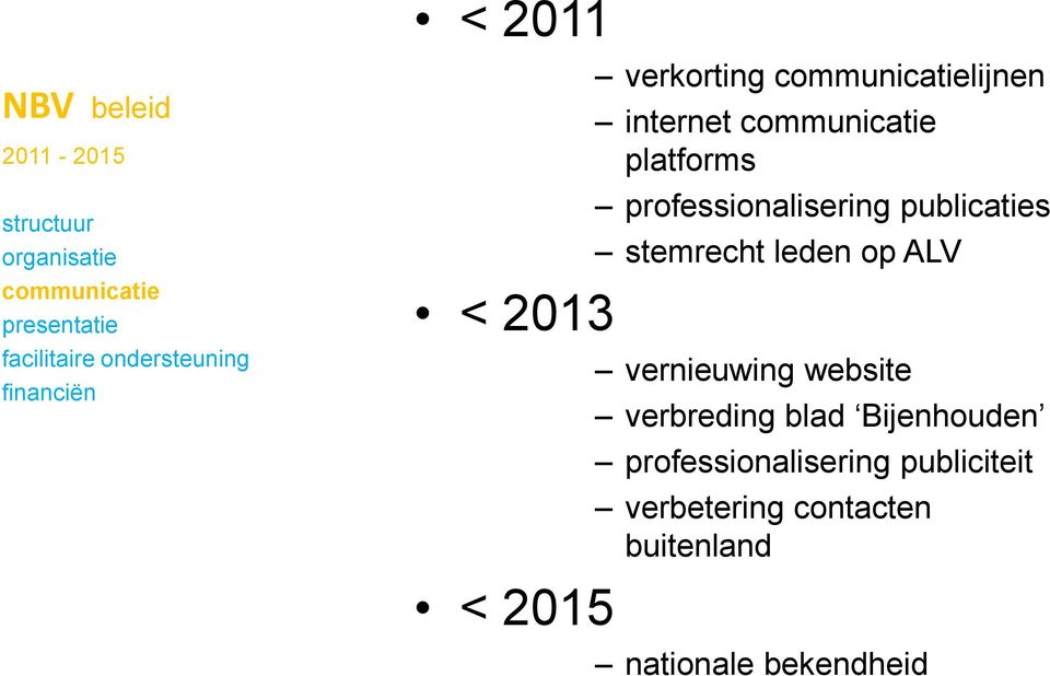 professionalisering publicaties stemrecht leden op ALV vernieuwing website verbreding blad