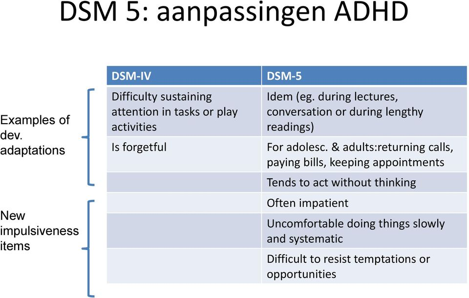 forgetful DSM-5 Idem (eg. during lectures, conversation or during lengthy readings) For adolesc.