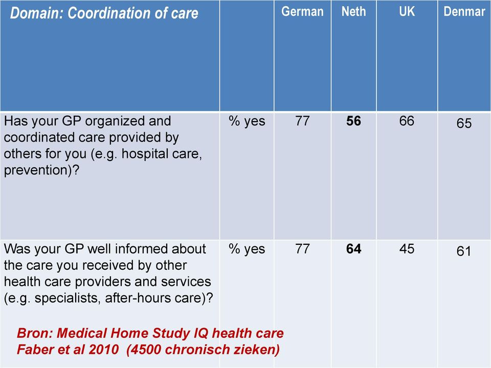 % yes 77 56 66 65 Was your GP well informed about the care you received by other health care