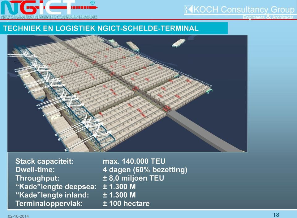 000 TEU Dwell-time: 4 dagen (60% bezetting) Throughput: ±