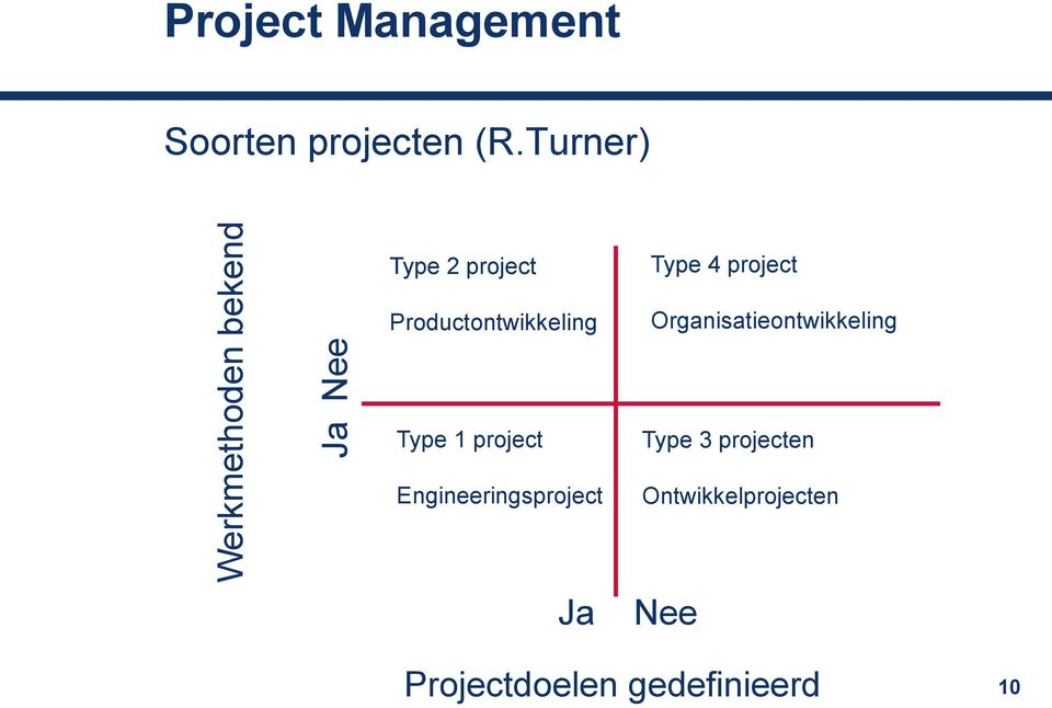 Organisatieontwikkeling Type 1 project Engineeringsproject Type