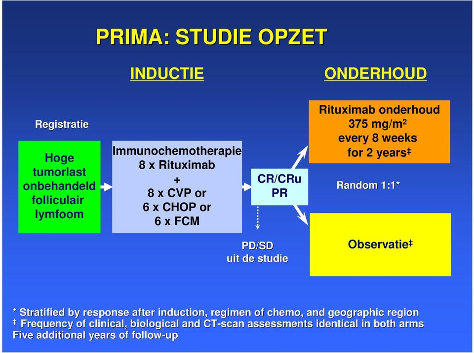 Random 1:1* PD/SD uit de studie Observatie * Stratified by response after induction, regimen of chemo, and geographic