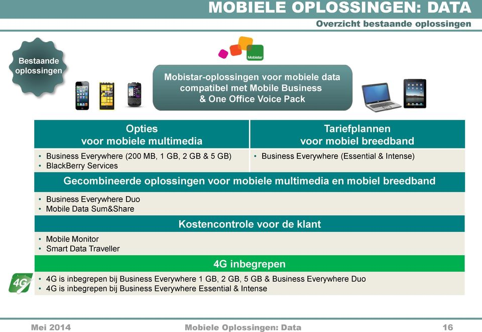 oplossingen voor mobiele multimedia en mobiel breedband Business Everywhere Duo Mobile Data Sum&Share Mobile Monitor Smart Data Traveller Kostencontrole voor de klant 4G