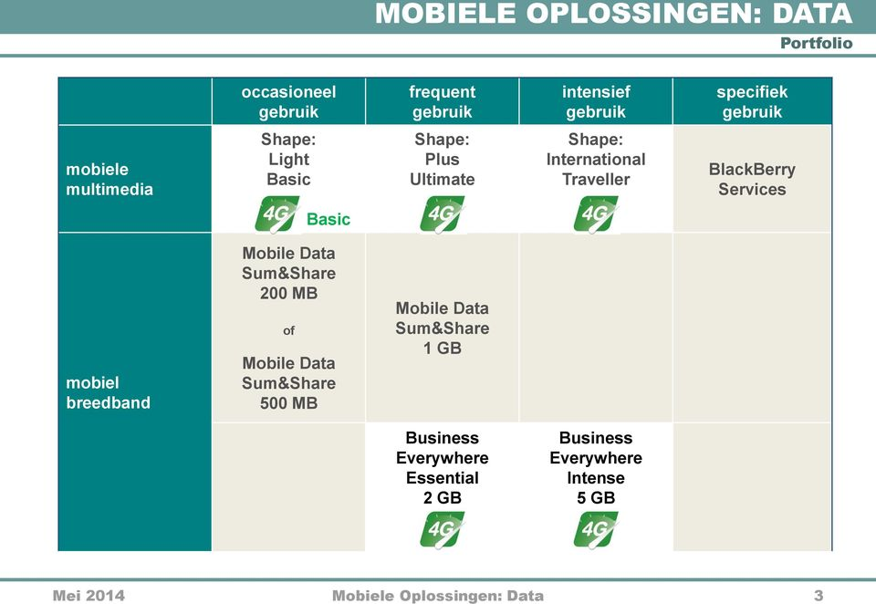 mobiel breedband Mobile Data Sum&Share 200 MB of Mobile Data Sum&Share 500 MB Mobile Data Sum&Share 1