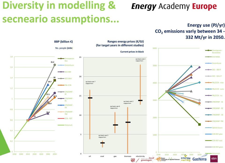 2030-2050 ( /GJ) op basis van 2 rapporten Energy use (PJ/yr) CO 2 emissions variy between 34-332 Mt/yr in 2050.