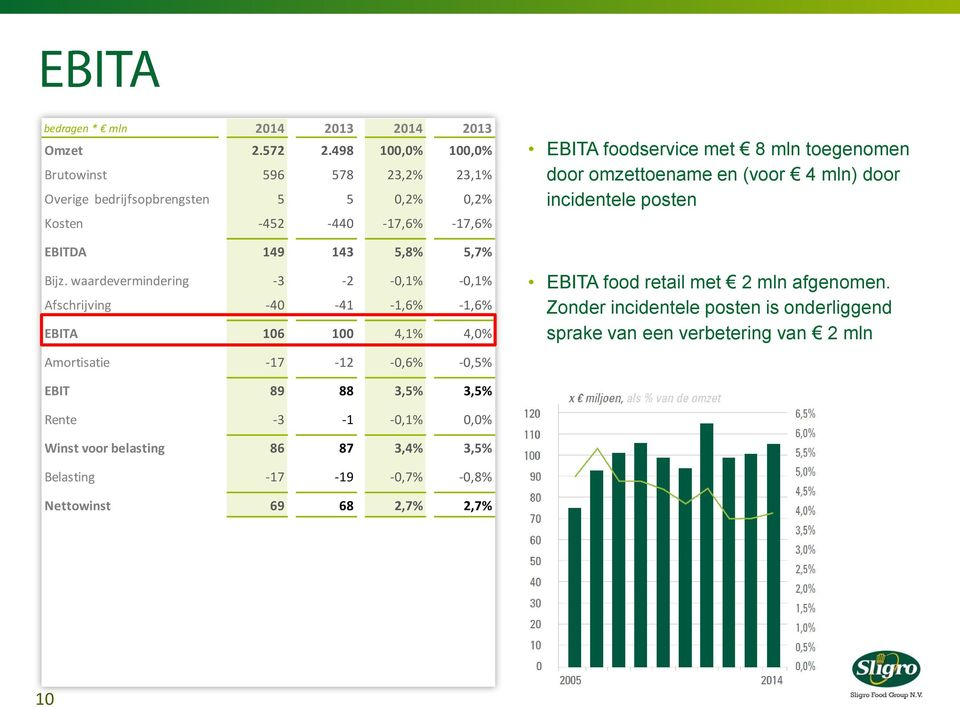 omzettoename en (voor 4 mln) door incidentele posten EBITDA 149 143 5,8% 5,7% Bijz.