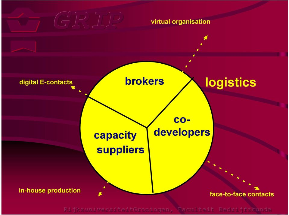capacity suppliers codevelopers