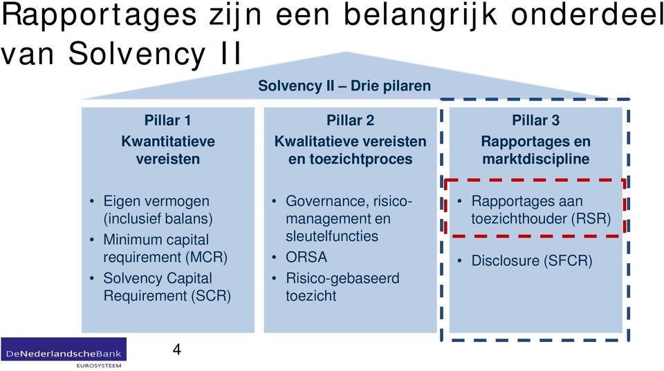 balans) Minimum capital requirement (MCR) Solvency Capital Requirement (SCR) Governance, risico- Rapportages aan