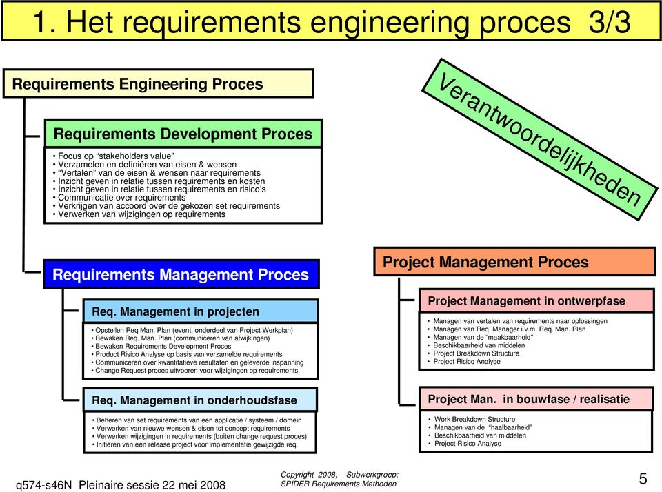 over de gekozen set requirements Verwerken van wijzigingen op requirements Verantwoordelijkheden Requirements Management Proces Req. Management in projecten Opstellen Req Man. Plan (event.