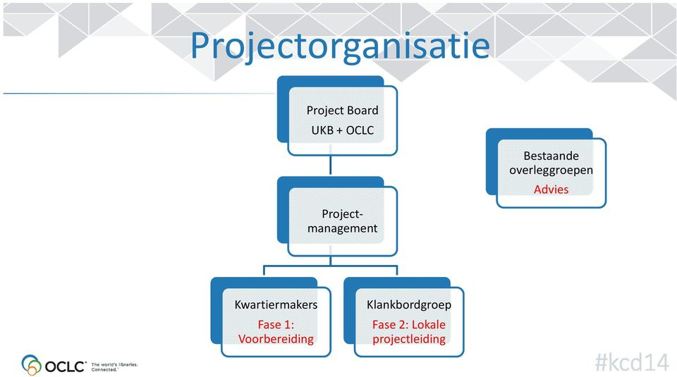 Projectmanagement Kwartiermakers Fase 1: