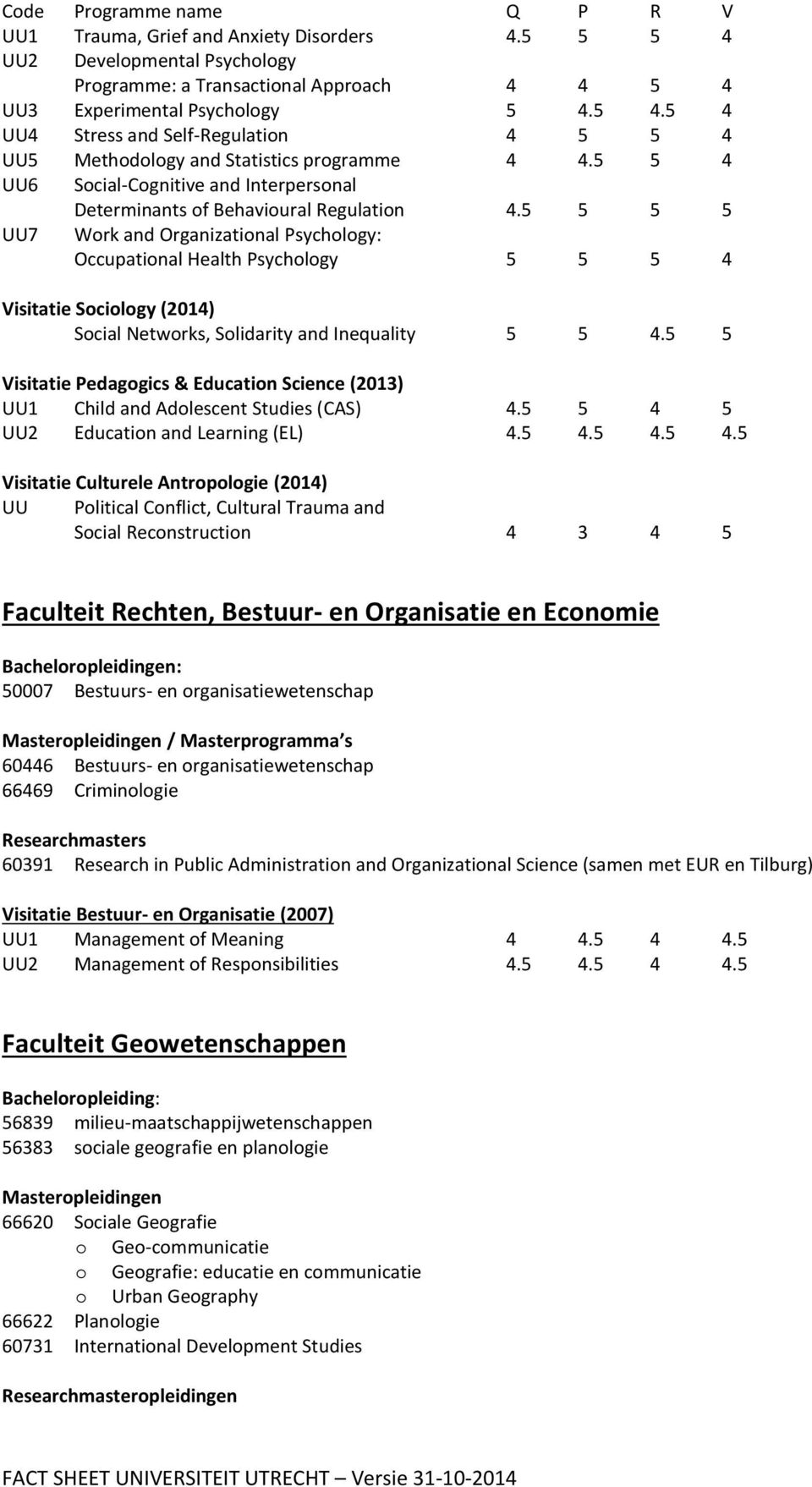 5 5 5 5 UU7 Work and Organizational Psychology: Occupational Health Psychology 5 5 5 4 Visitatie Sociology (2014) Social Networks, Solidarity and Inequality 5 5 4.